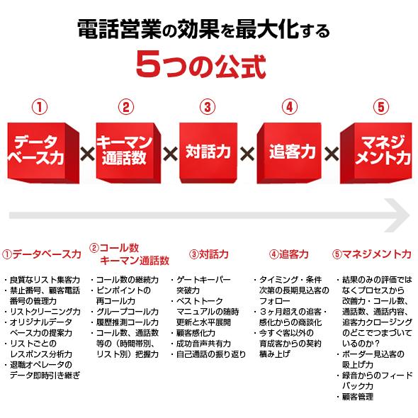電話営業の効果を最大化するノウハウである5つの公式は株式会社コンベックス